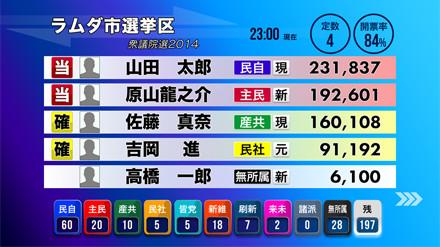 選挙アプリ 株式会社ラムダシス...